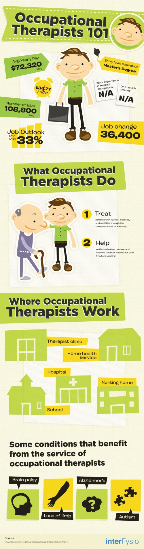 occupational therapists infographic