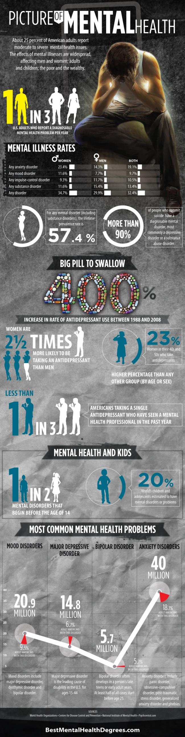 antidepressant rates mental disorders