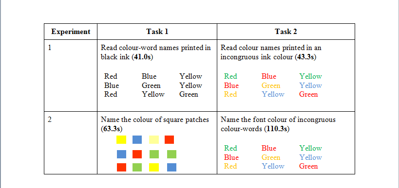 warped words and the stroop effect research paper