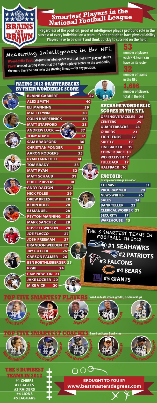 Smart NFL players ad coaches